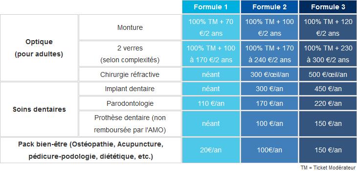 3bf6ad0ee11bcc Exemples de garanties tirées du tableau des garanties de la mutuelle Entrain