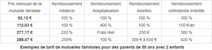 Mutuelle Sante Familiale Quels Prix De Formules Sante Pour Familles