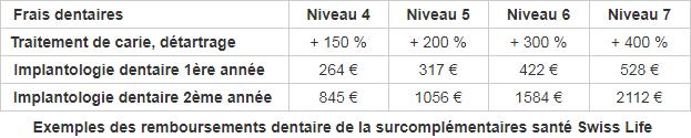2f73f80b62d505 remboursements dentaire de la surcomplémentaires santé Swiss Life. en  médecine courante   les ...