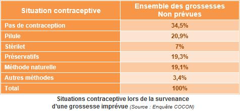 7694a994826e9b Situations contraceptive lors de la survenance d une grossesse imprévue